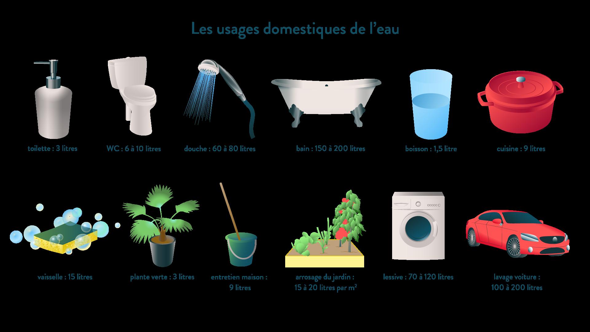 Les usages domestiques de l'eau géographie cinquième