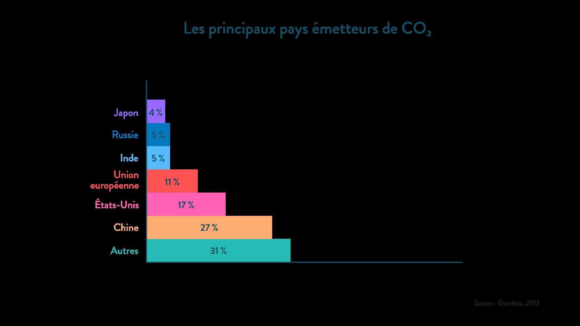 Les principaux pays émetteurs de CO2 géographie cinquième