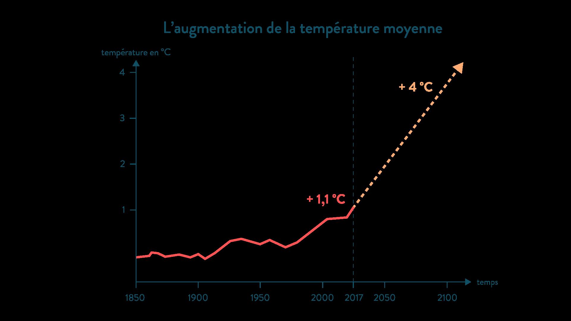 L'augmentation de la température moyenne entre 1850 et 2017, et les prévisions pour 2100 géographie cinquième