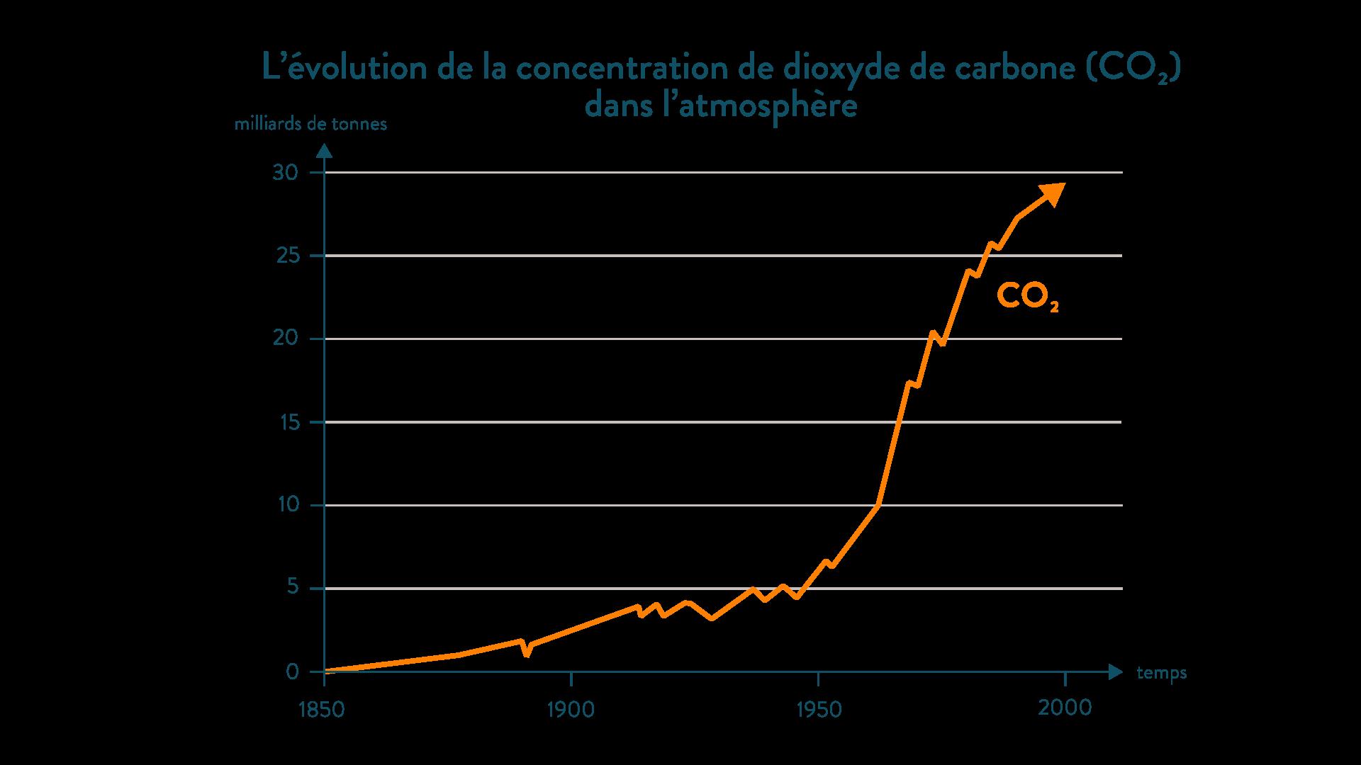 L'évolution de la concentration de dioxyde de carbone (CO2) dans l'atmosphère (1850-2000) géographie cinquième