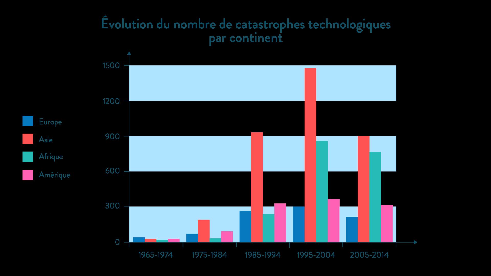 Évolution du nombre de catastrophes technologiques par continent géographie cinquième