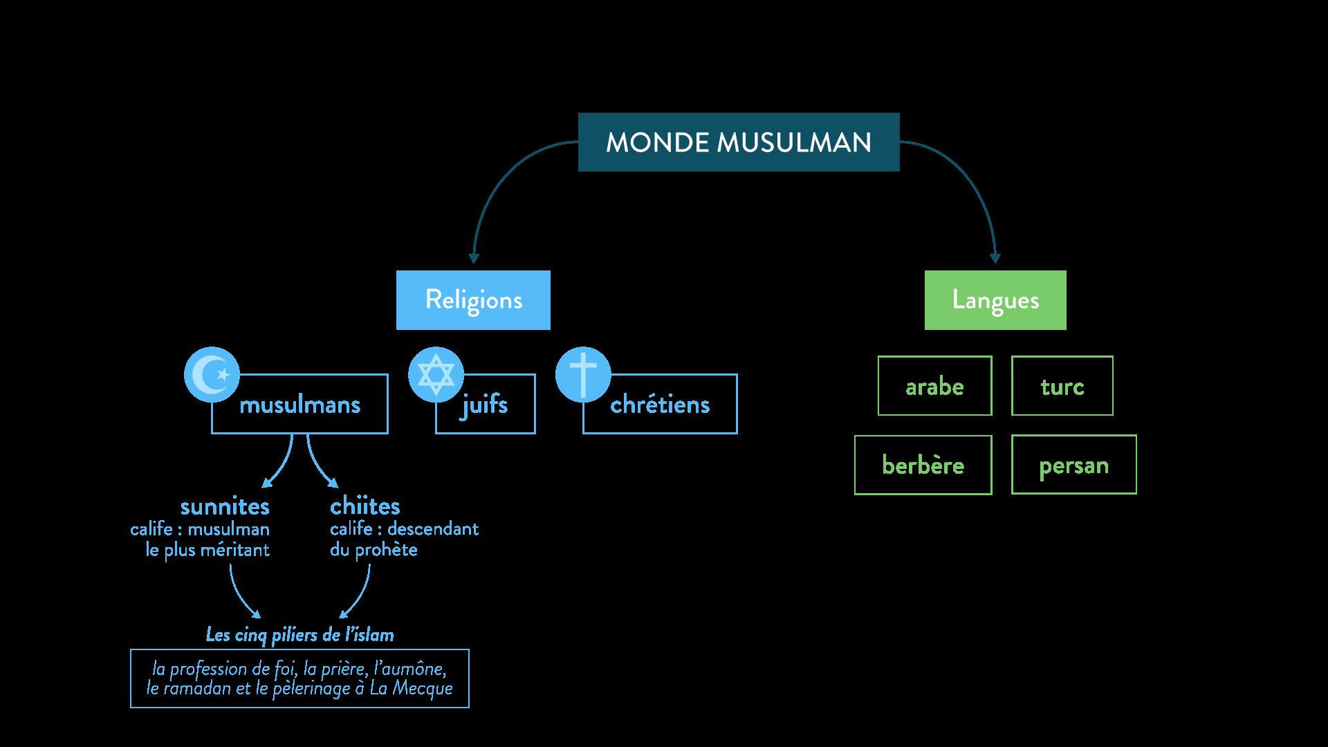 La diversité du monde arabo-musulman - 5e - Histoire