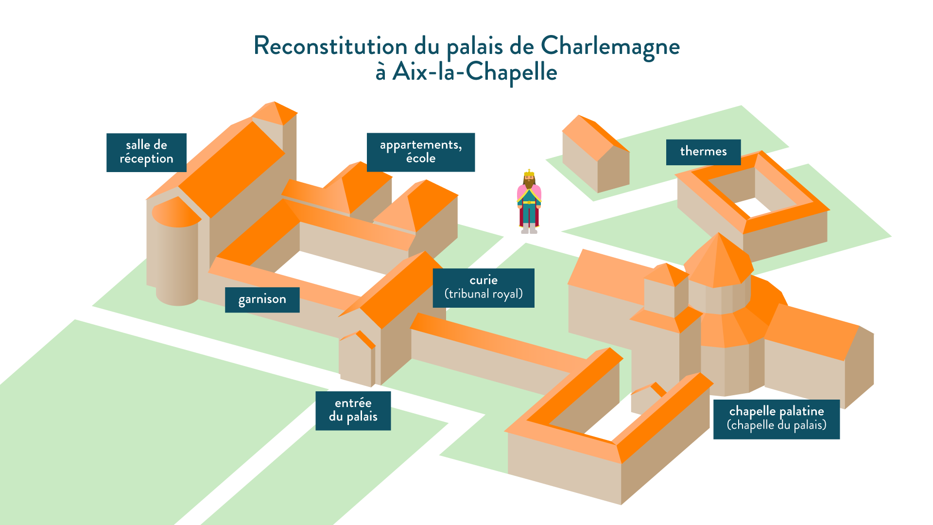 Reconstitution du palais de Charlemagne à Aix-la-Chapelle - 5e - Histoire