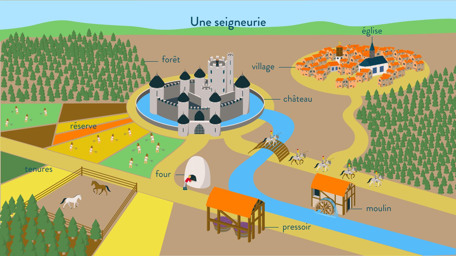 Une seigneurie au Moyen Âge - 5e - Histoire