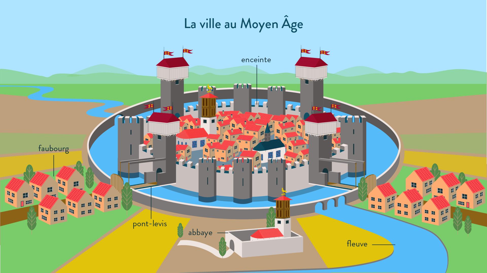 La ville au Moyen Âge - 5e - histoire