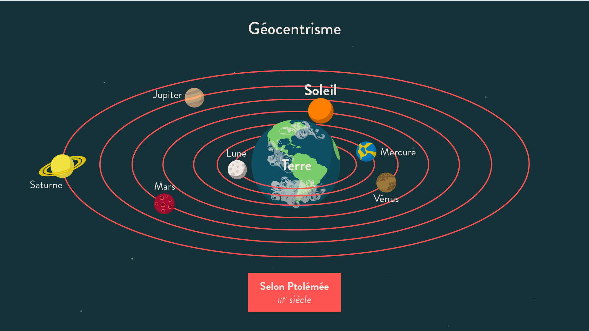 Géocentrisme - 5e - histoire