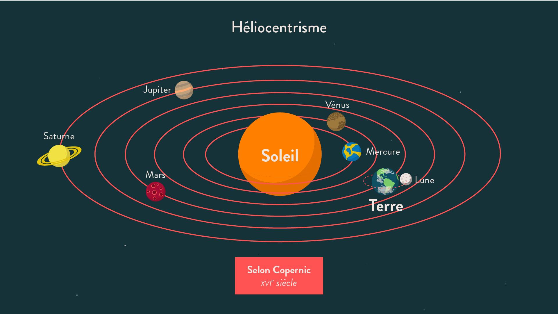 Héliocentrisme - 5e - histoire