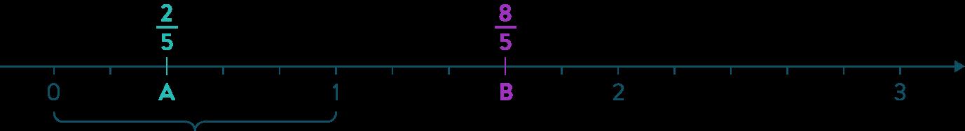 Simplification de fractions mathématiques cinquième
