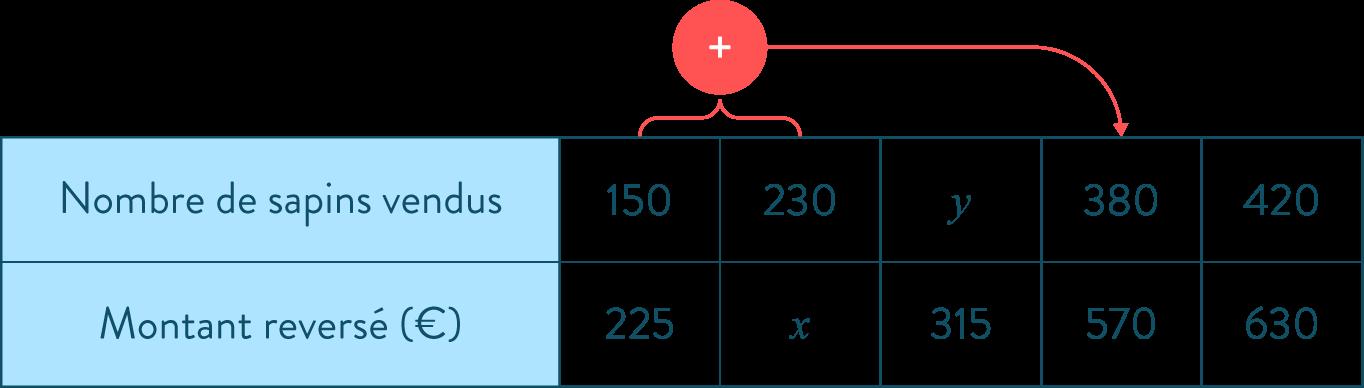 tableau de proportionnalité mathématiques cinquième