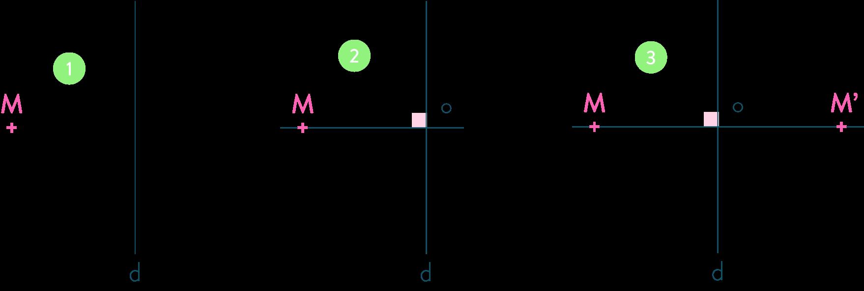 Tracer le symétrique d'un point par rapport à une droite-5e-maths