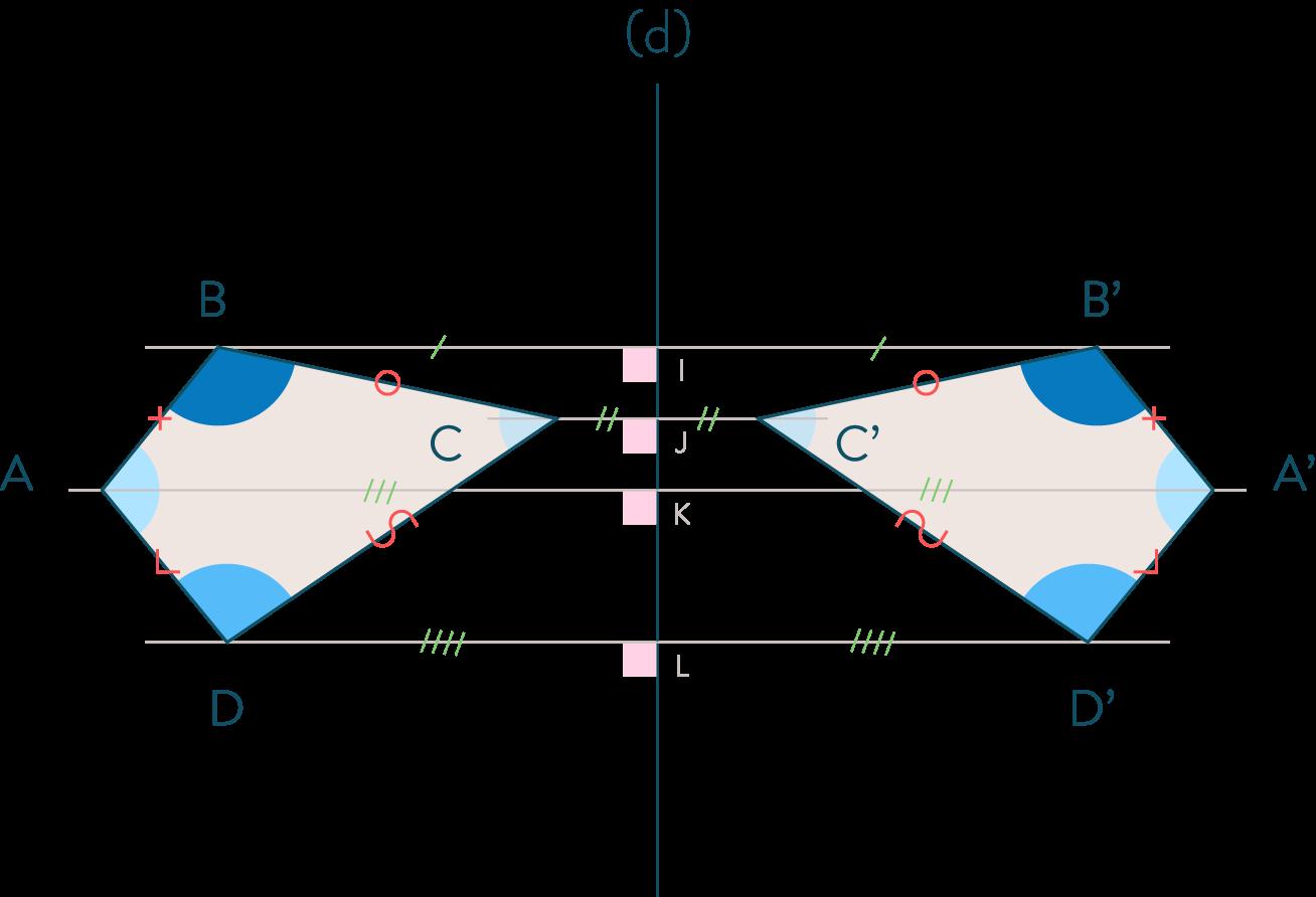 Tracer le symétriques d'une figure par rapport à une droite-5e-maths