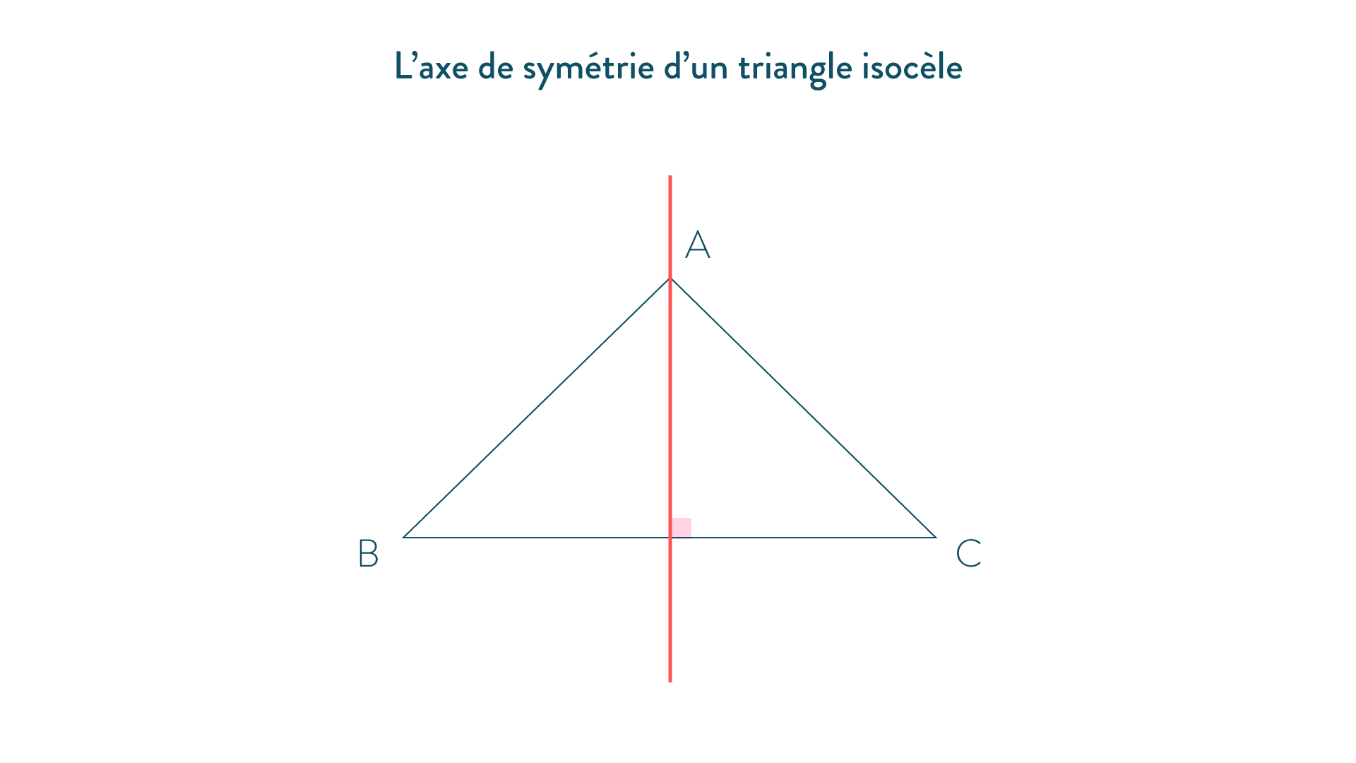 axe de symétrie triangle isocèle-5e-Maths