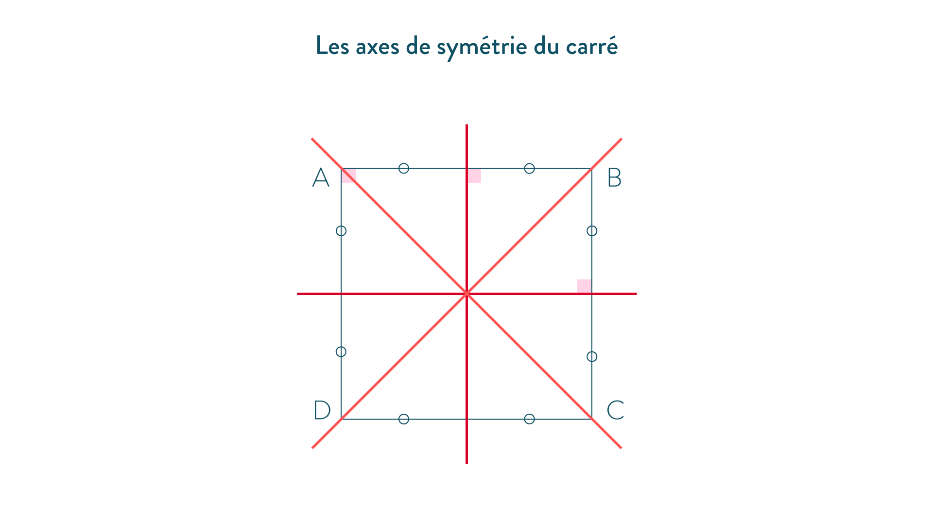 axes de symétrie du carré-5e-Maths