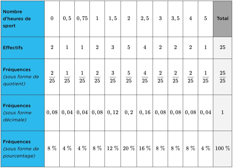 tableau statistique mathématiques cinquième