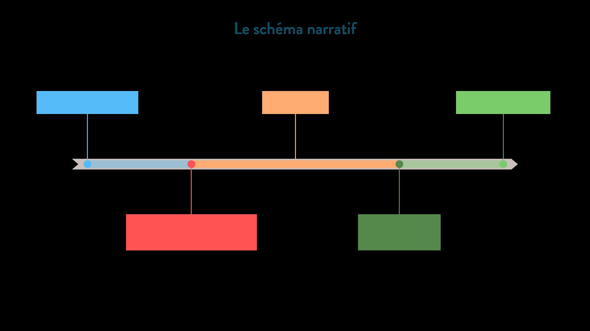 Le schéma narratif-6e-Français