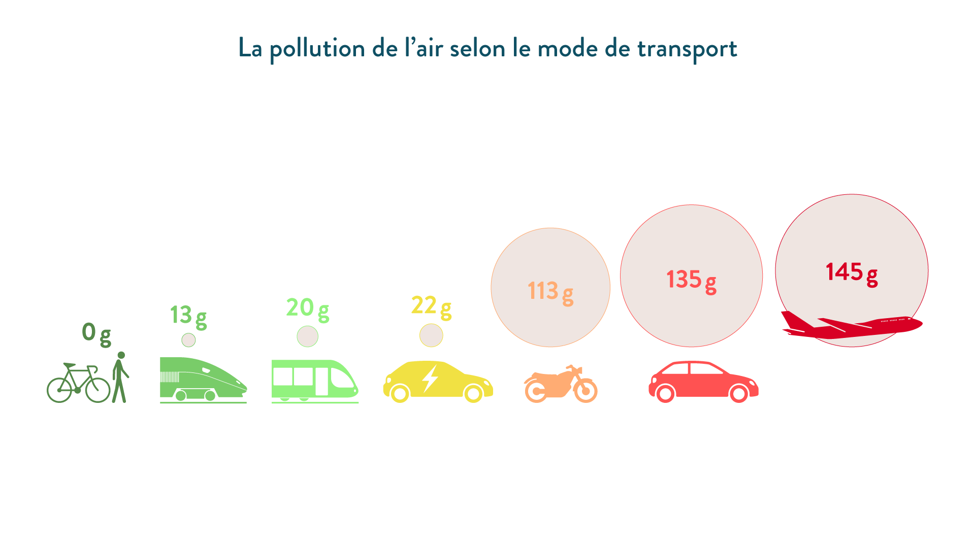 6e-géographie-SchoolMouv - La pollution de l'air selon le mode de transport