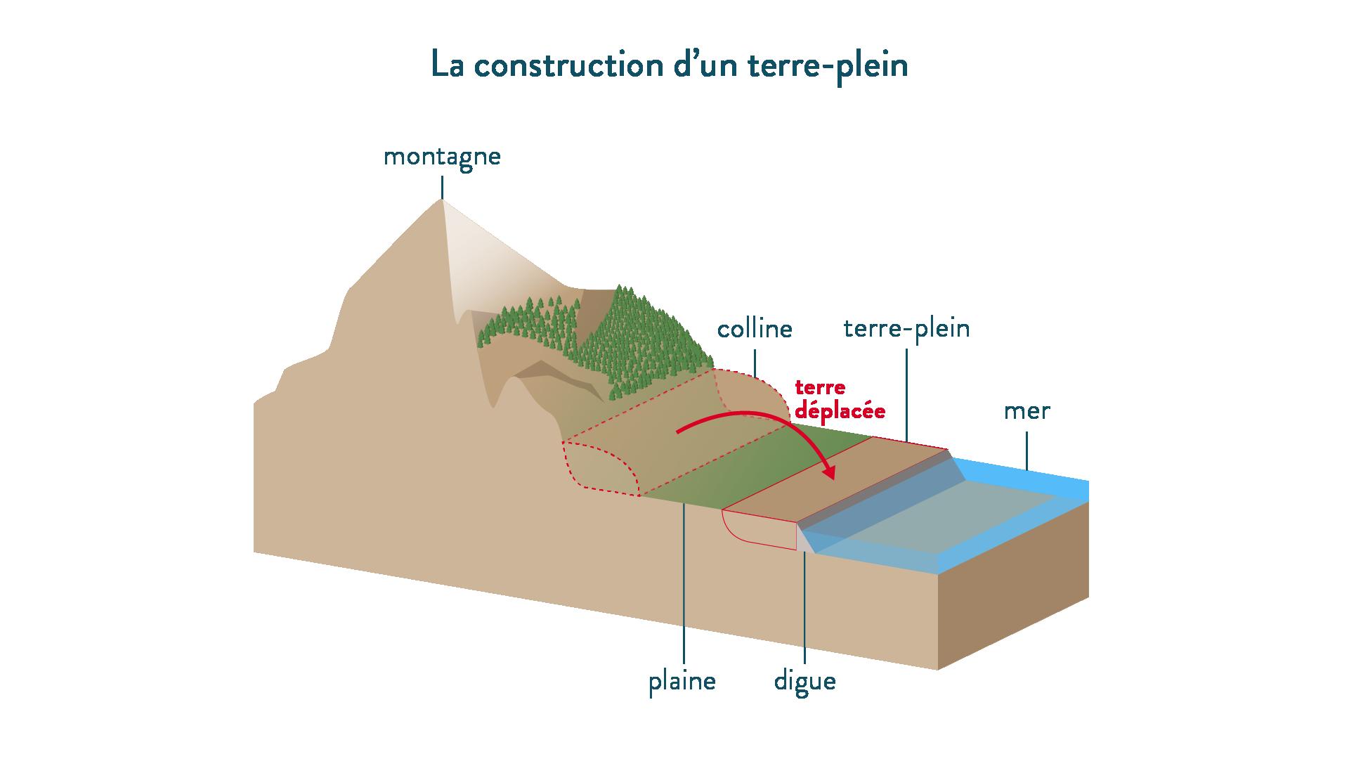 6e-géographie-SchoolMouv - La construction d'un terre-plein