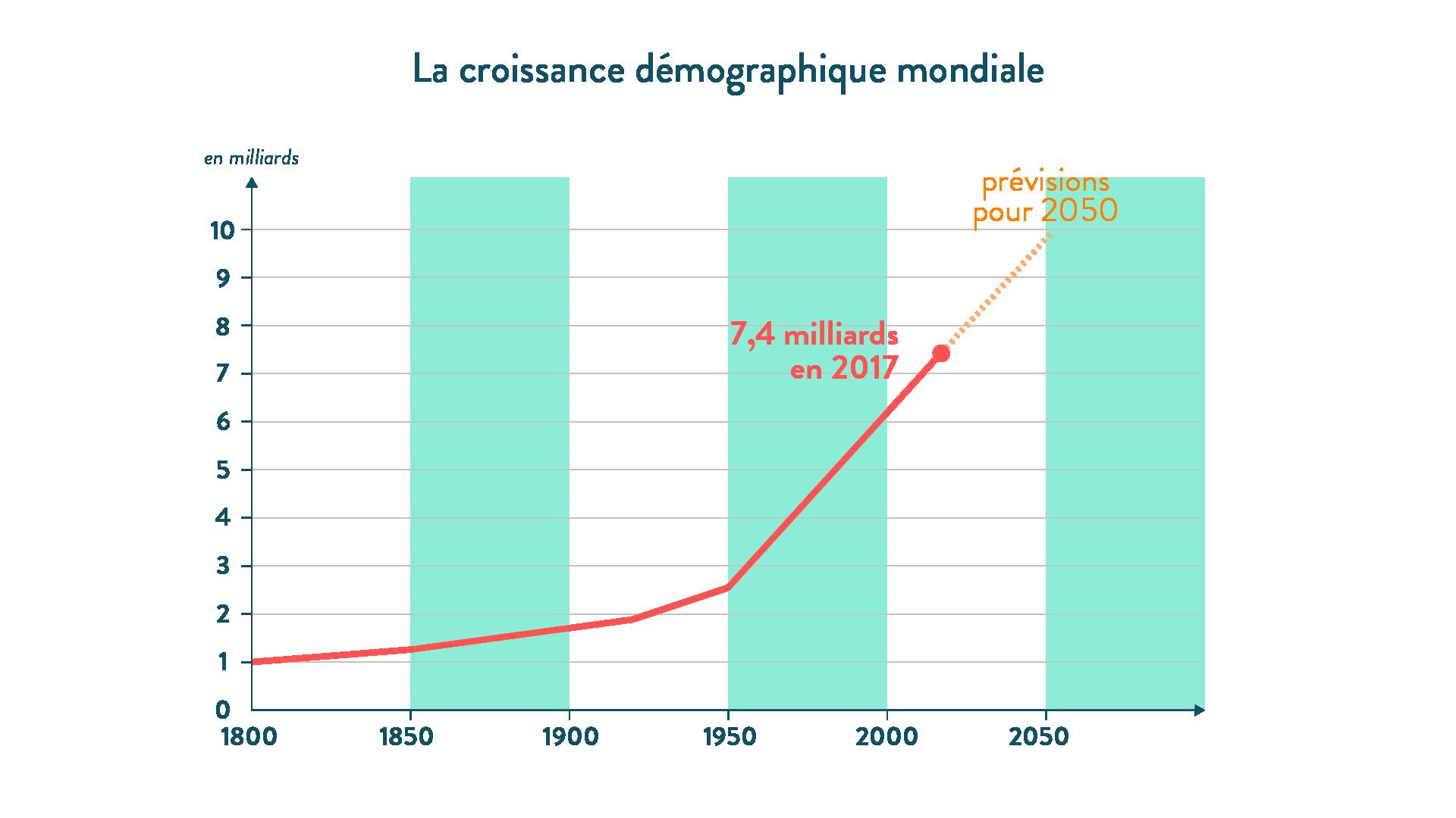 6e-géographie-SchoolMouv - La croissance démographique mondiale