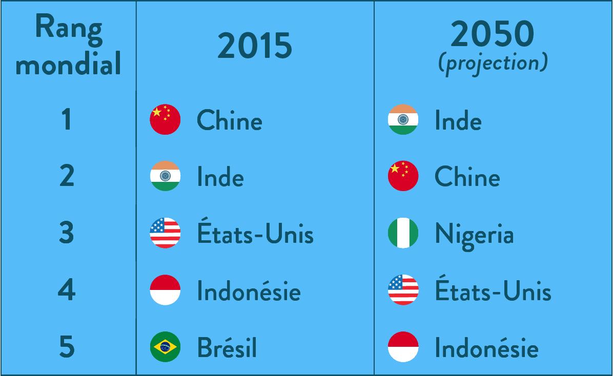 6e-géographie-SchoolMouv - Les cinq pays les plus peuplés du monde en 2015 et en 2050