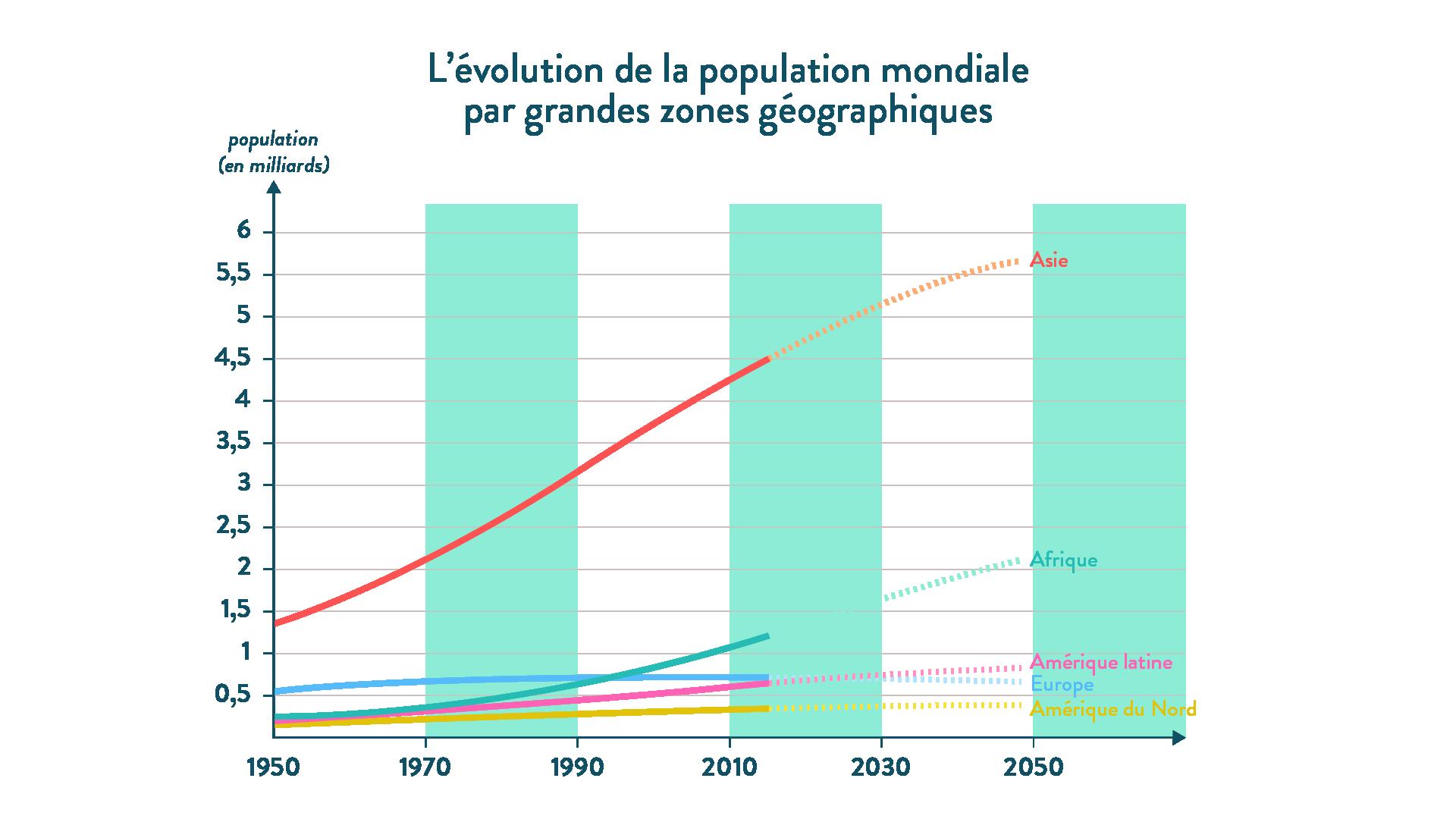 6e-géographie-SchoolMouv - L'évolution de la population mondiale par grandes zones géographiques