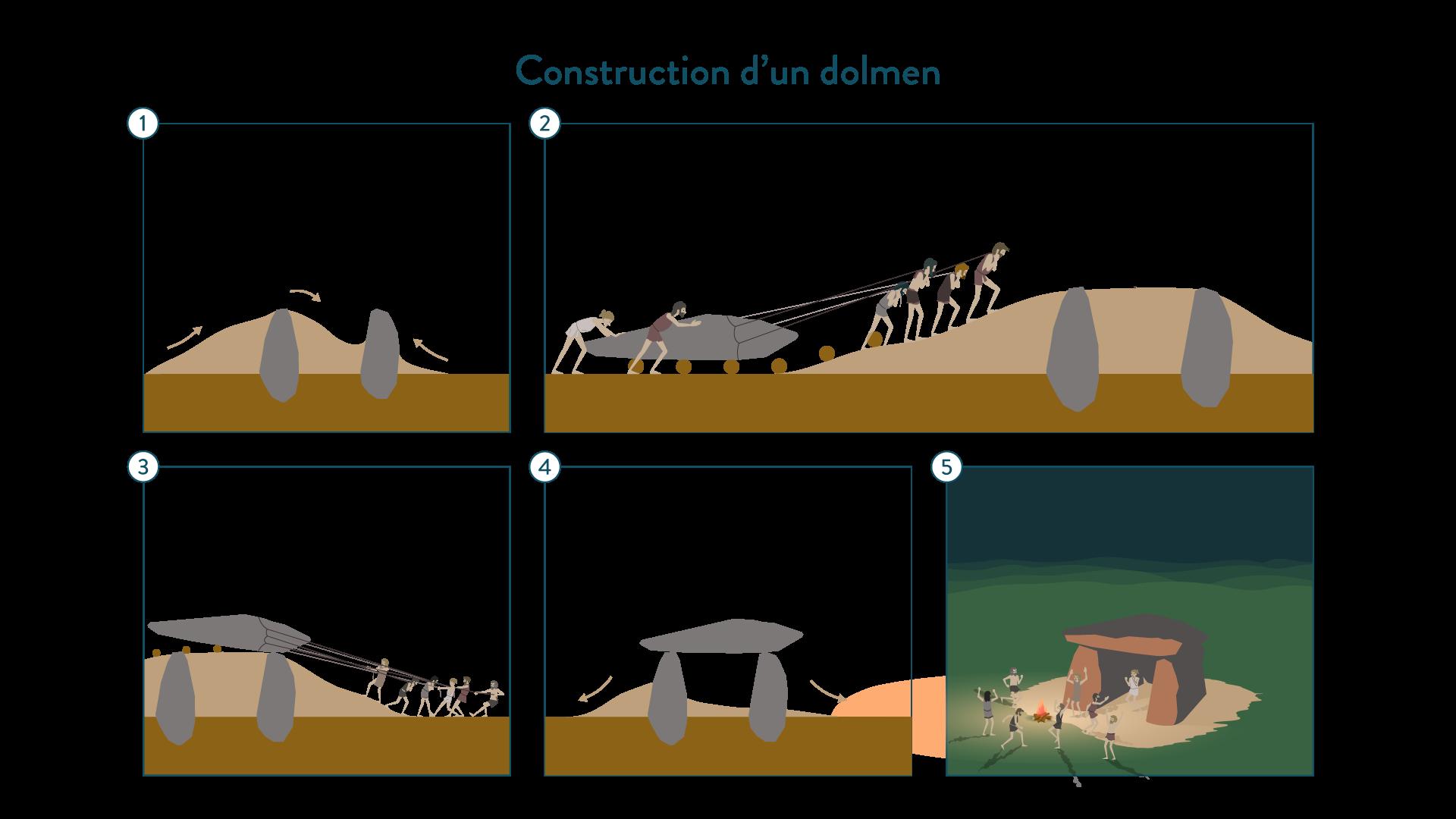 Construction d'un menhir-6e-Histoire