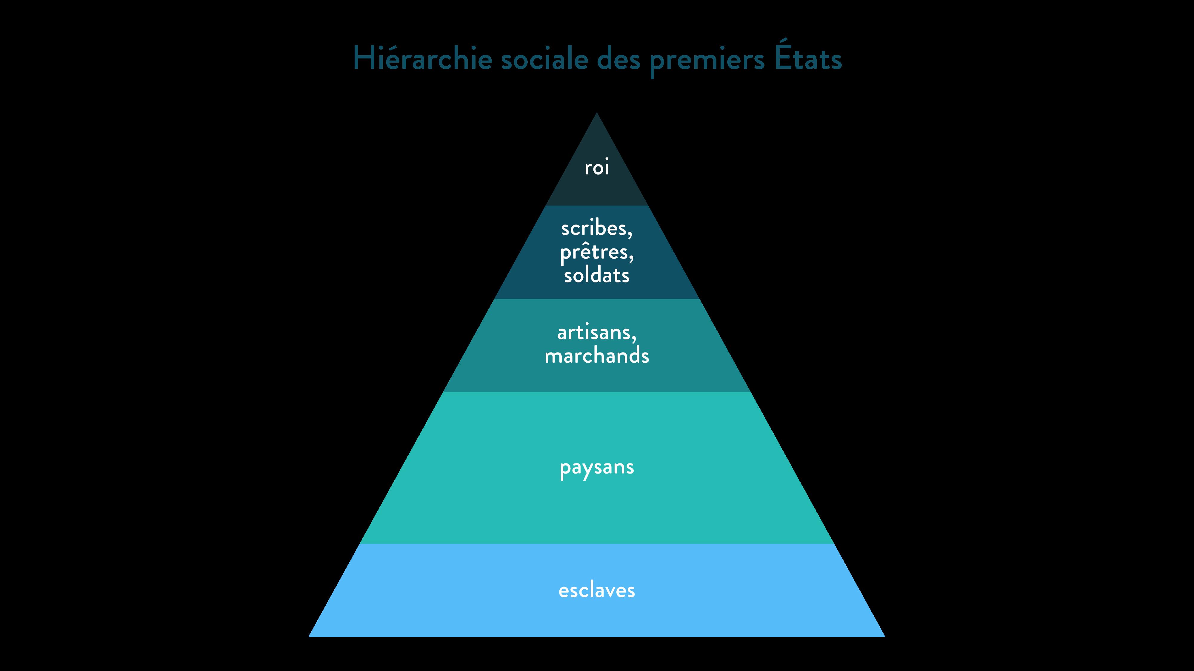 Hiérarchie sociale des premiers États-6e-Histoire