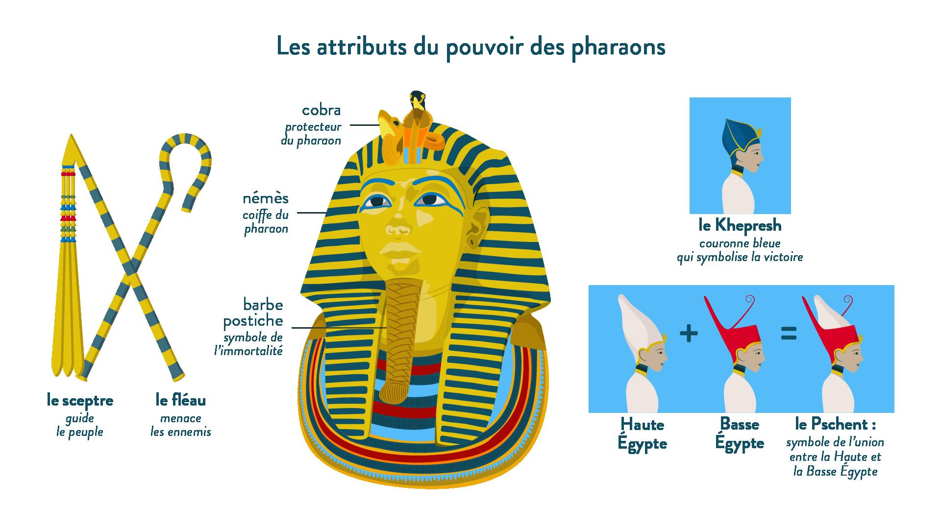 Les attributs du pouvoir des pharaons-6e-Histoire