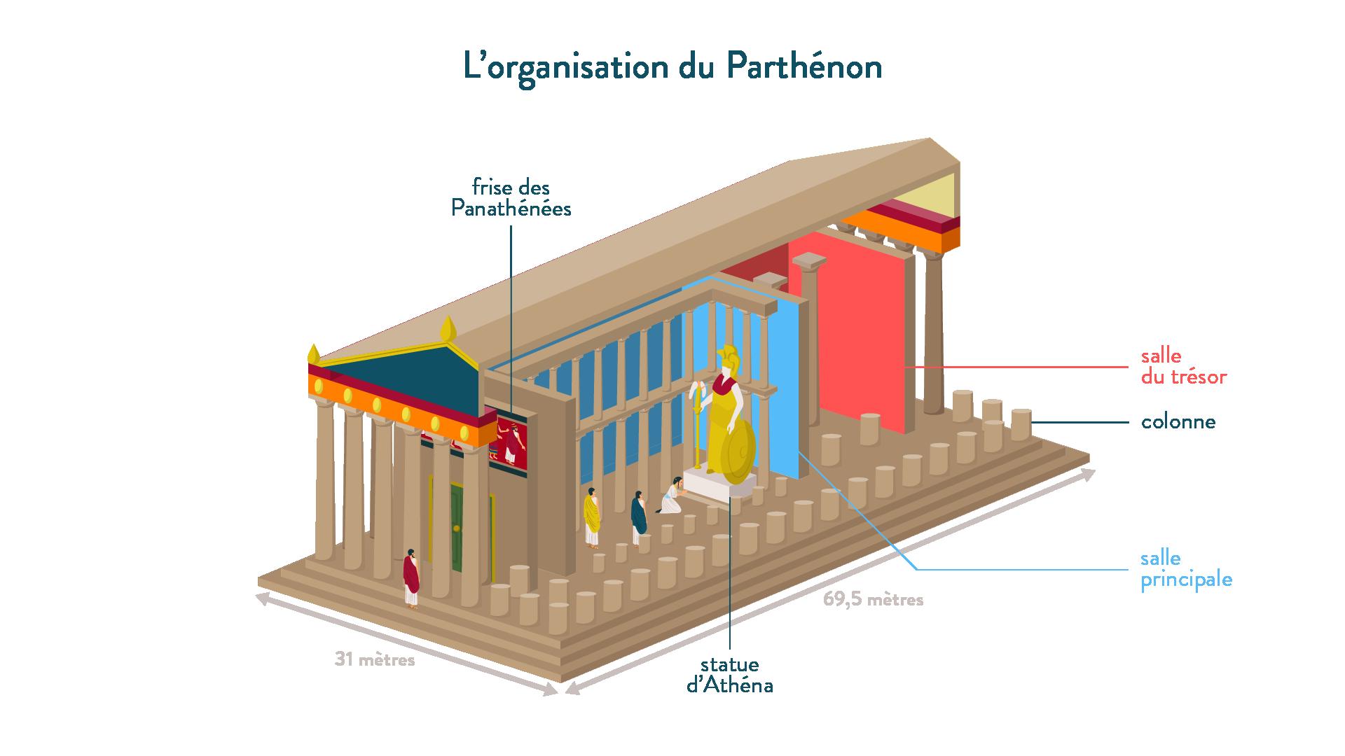 Histoire-6e-L'organisation du Parthénon