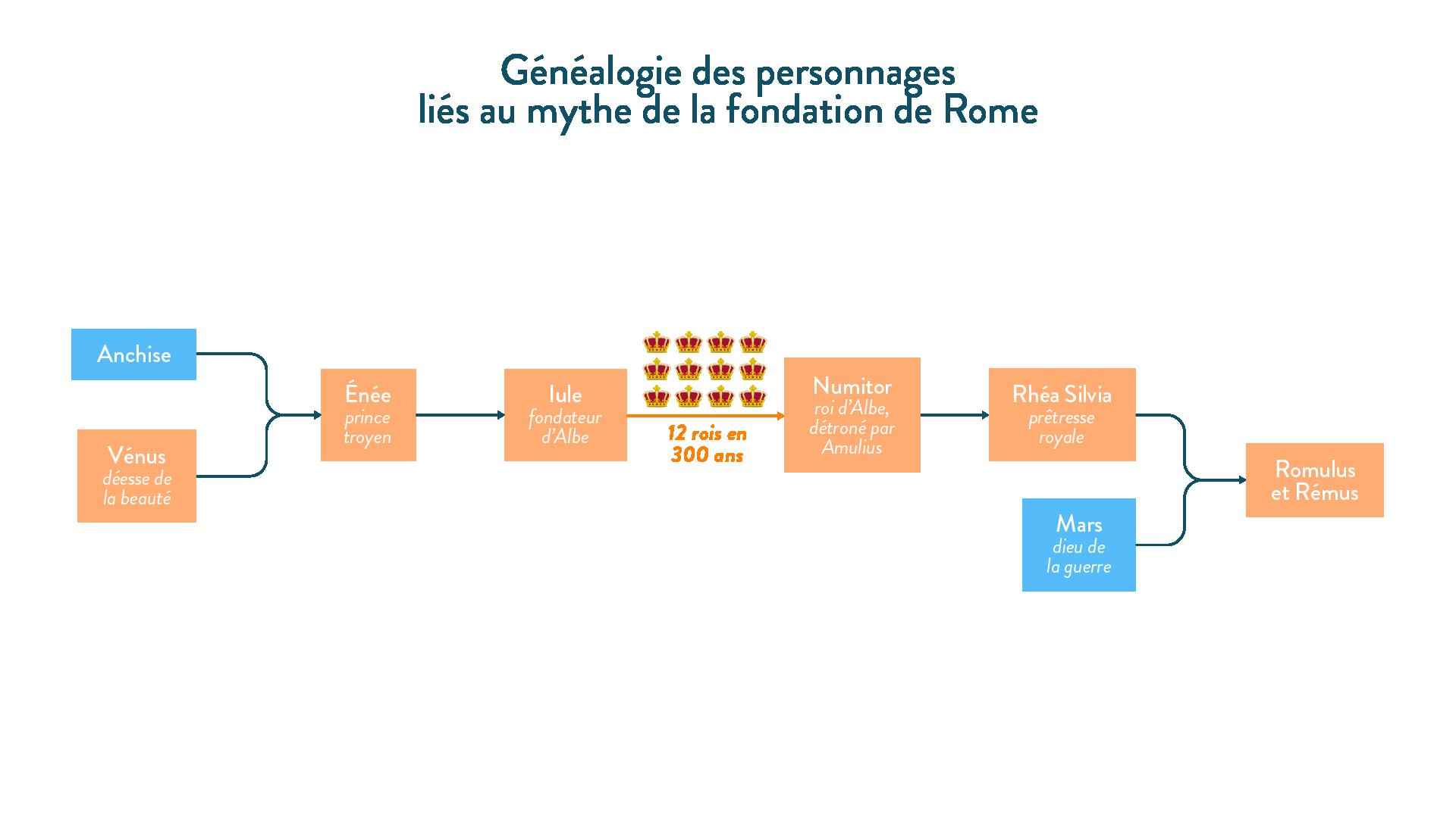 Généalogie des personnages liés à la fondation du mythe de la fondation de Rome-histoire-6e