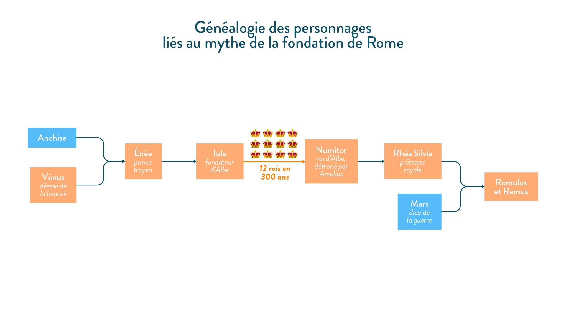 Généalogie des personnages liés au mythe de la fondation de Rome-histoire-6e
