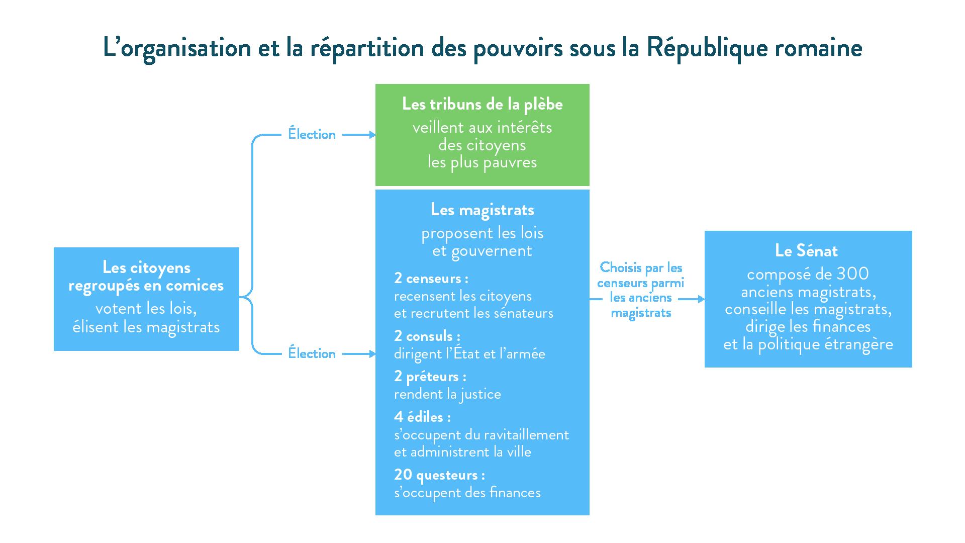 L'organisation et la répartition des pouvoirs sous la République romaine-histoire-6e