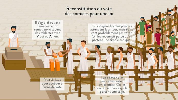 Reconstitution du vote des comices pour une loi-histoire-6e