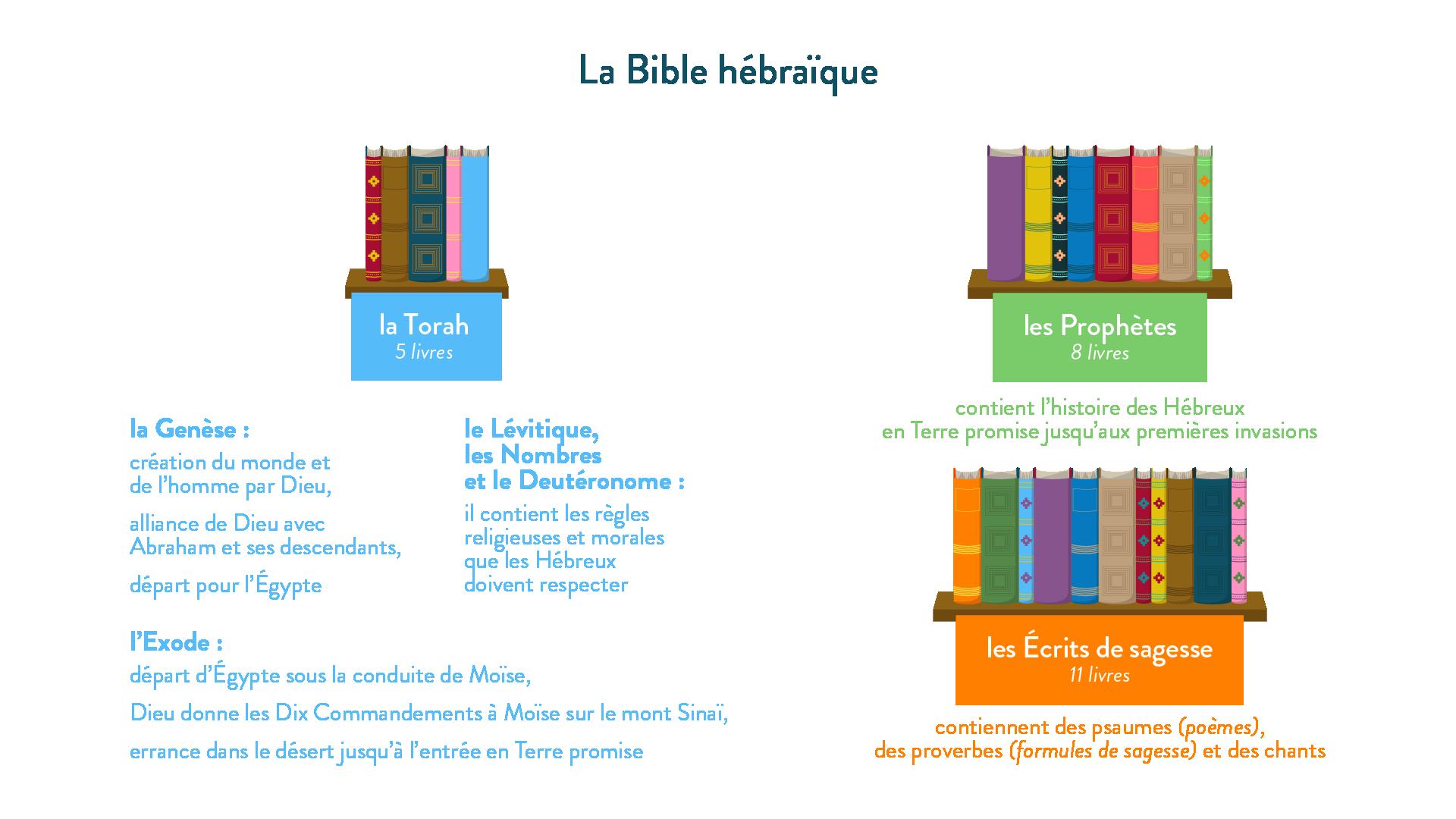 La composition de la Bible hébraïque-histoire-6e