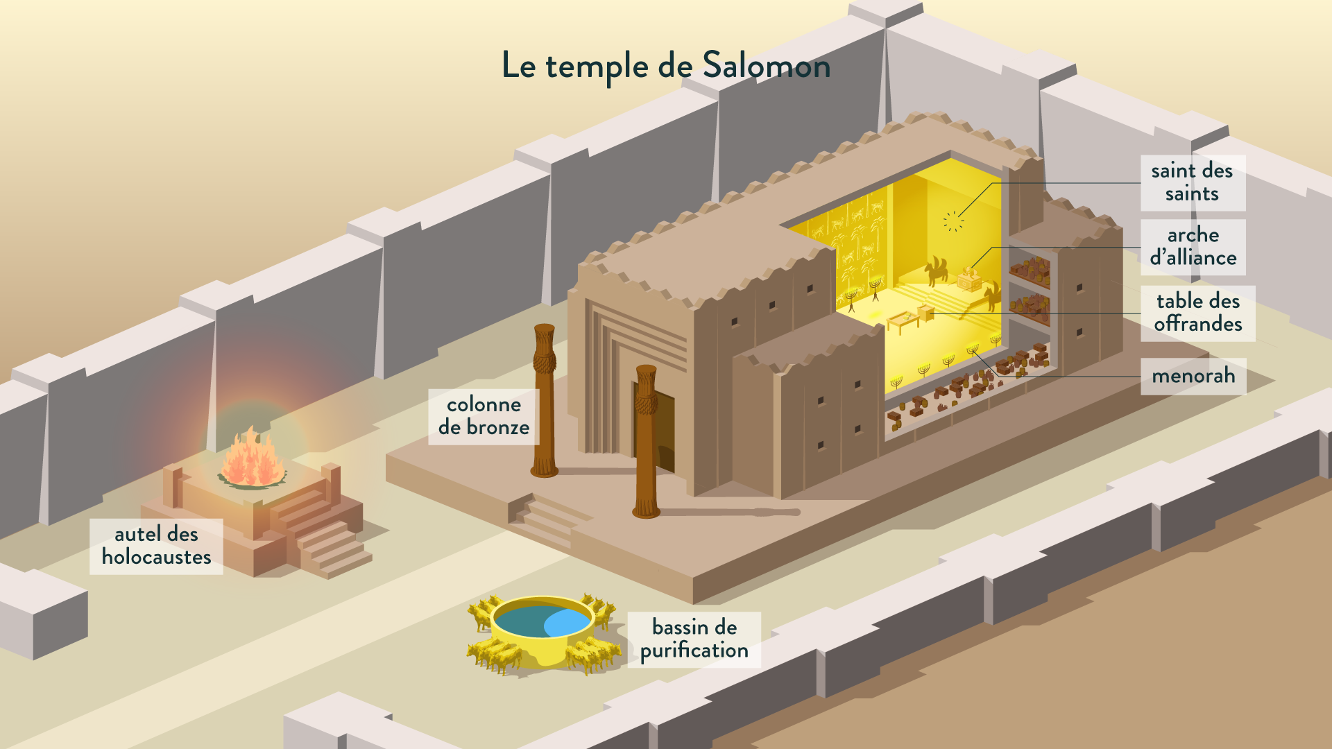 Le Temple de Salomon (reconstitution selon la description de la Bible)-histoire-6e