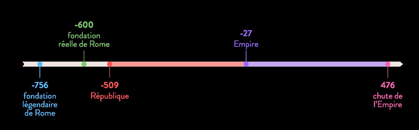 Frise chronologique de l'Empire romain-Histoire-6e