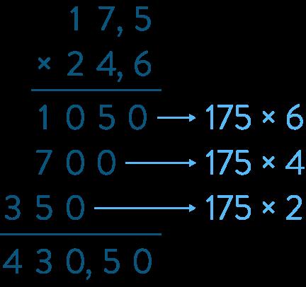 multiplication produit