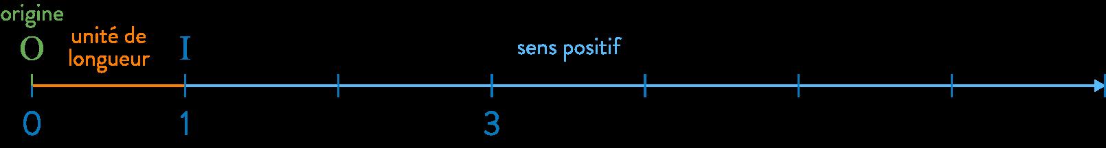 demi-droite graduée fractions