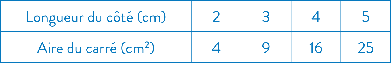 tableau de proportionnalité