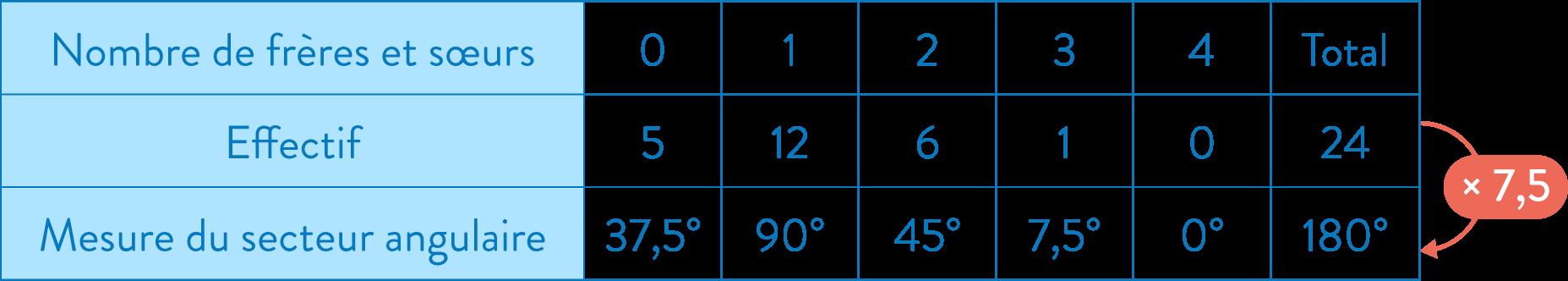 diagramme semi-circulaire statistiques