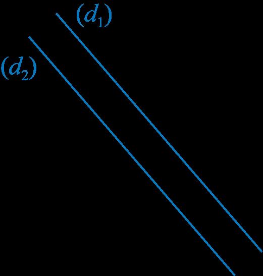 droites parallèles