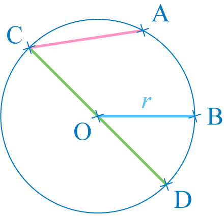 cercle médiatrice triangle