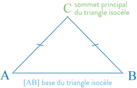 triangle isocèle triangle équilatéral triangle rectangle