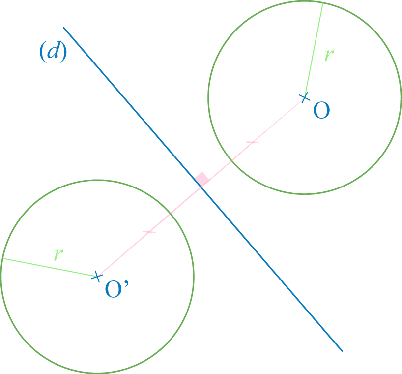 symétrique d'un cercle