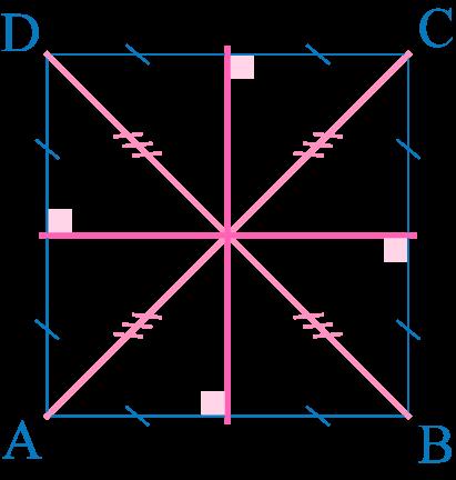 carré axe de symétrie
