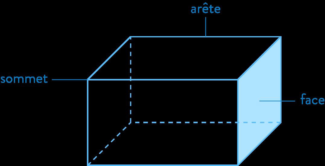 solide parallélépipède rectangle