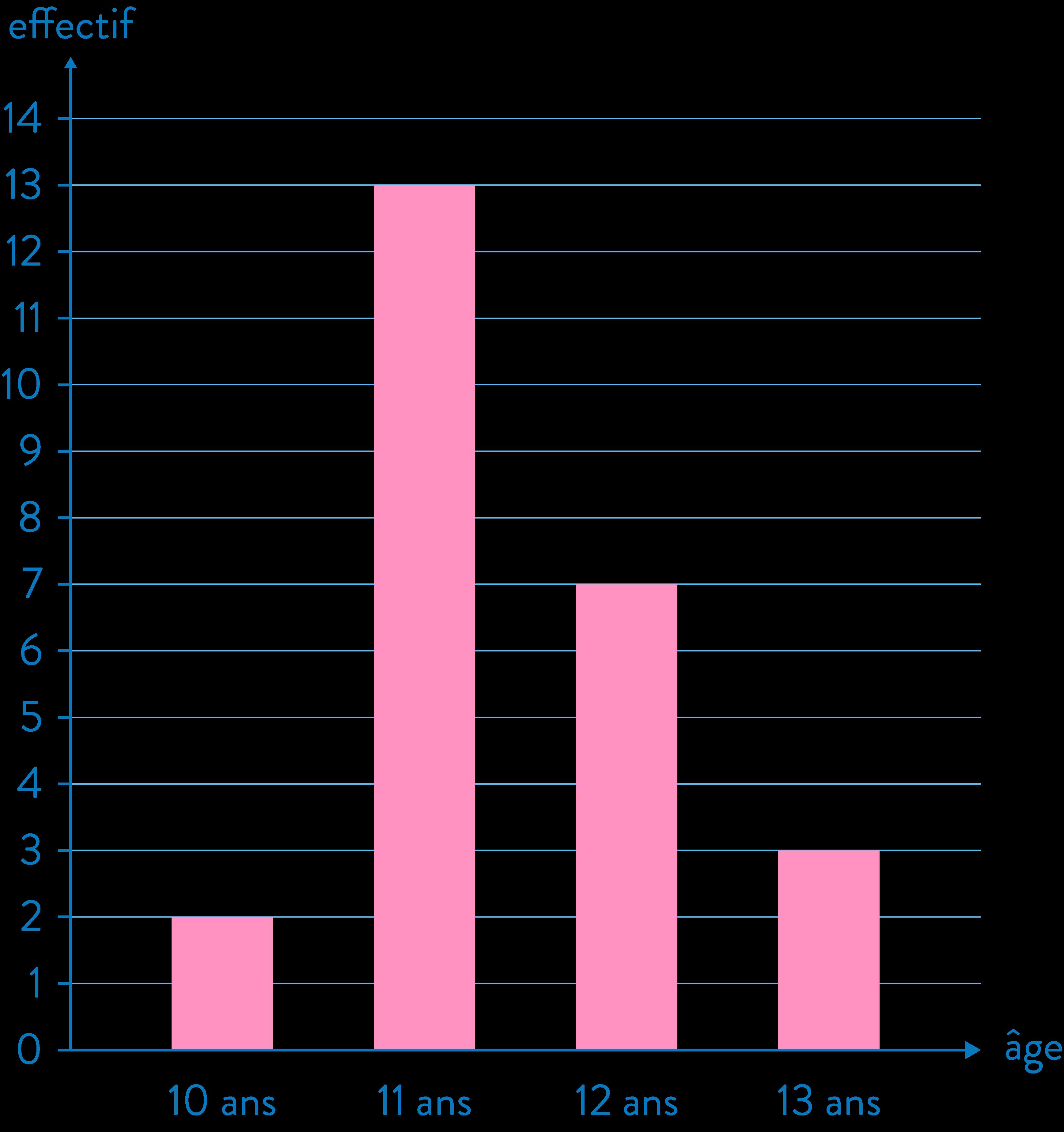 statistiques diagramme