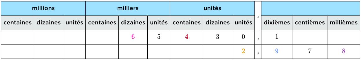 écriture décimale