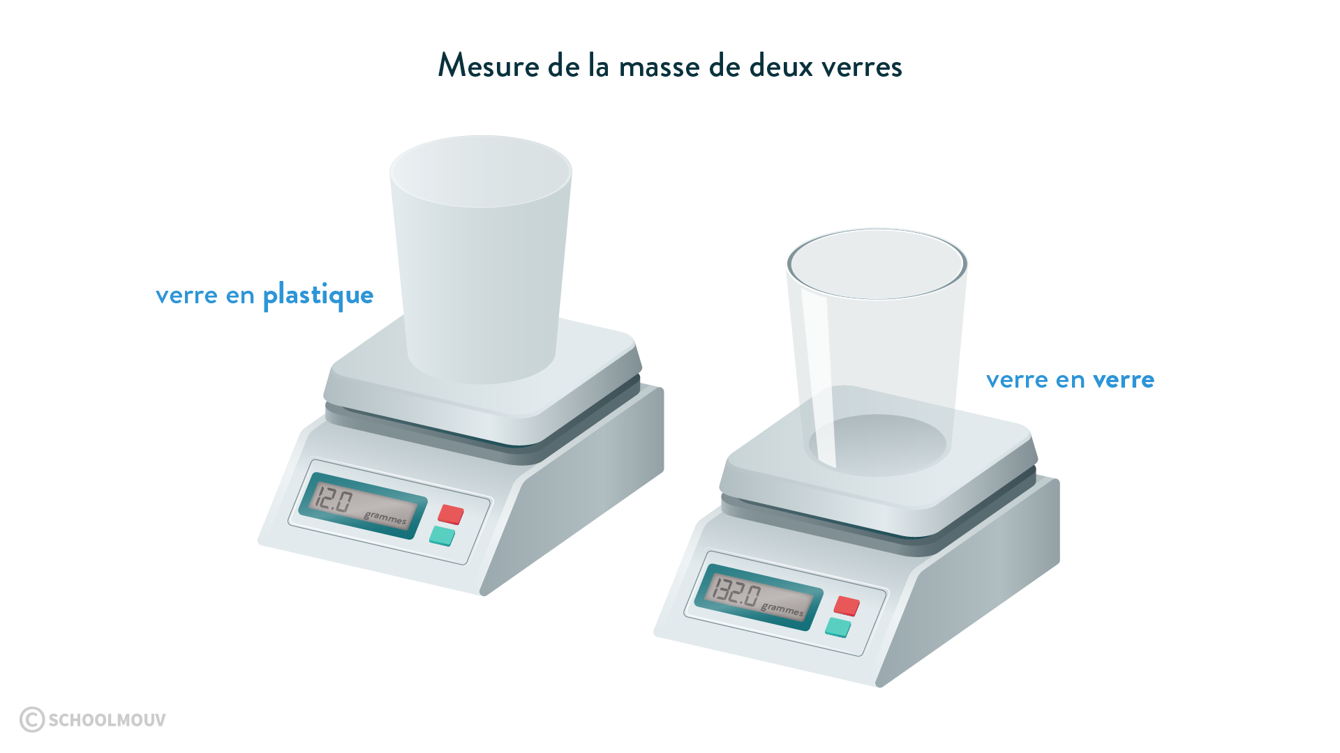 Mesure de la masse de deux verres comparer la matière-physique-chimie-6eme-schoolmouv