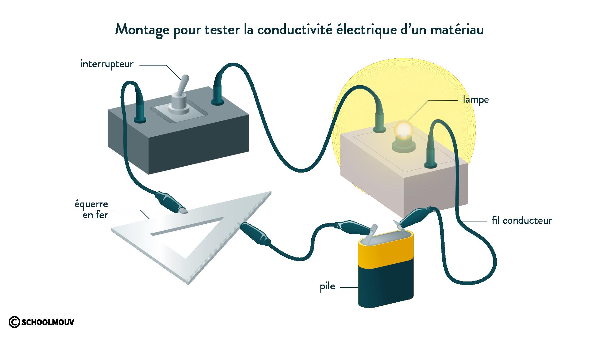 Montage pour tester la conductivité électrique d'un matériau-physique-chimie-6eme-schoolmouv