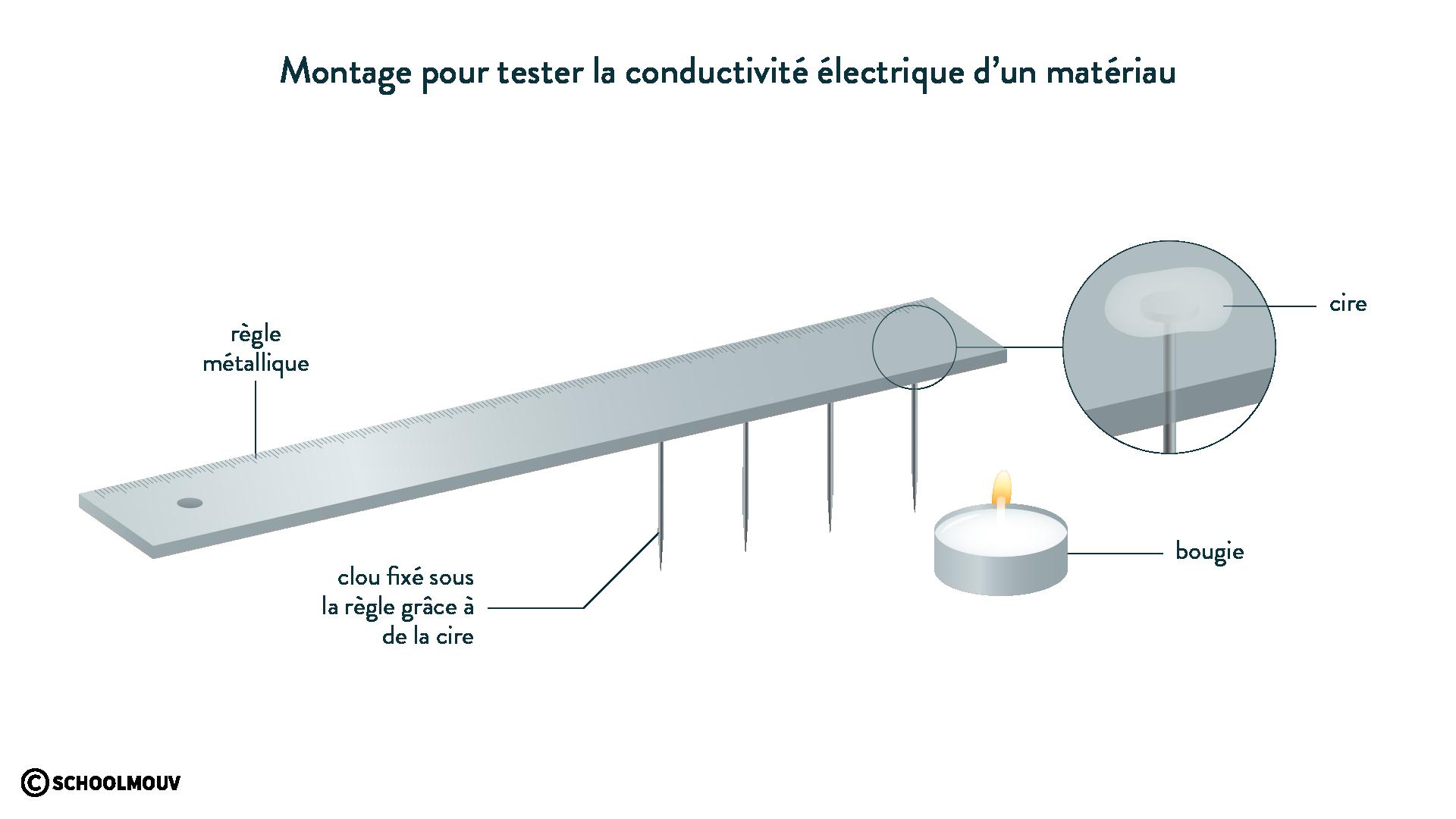 Test de la conductivité thermique d'un matériau physique chimie 6eme schoolmouv